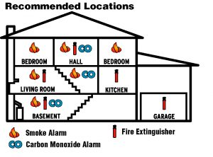 smoke alarms; smoke alarm location; smoke detector; co2 detector locations
